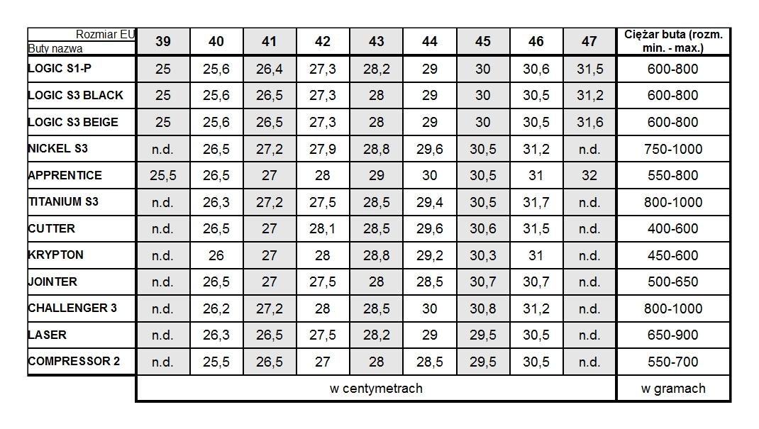 Tabela rozmiarów DeWalt